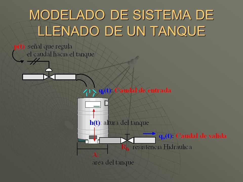 MODELADO DE SISTEMA DE LLENADO DE UN TANQUE