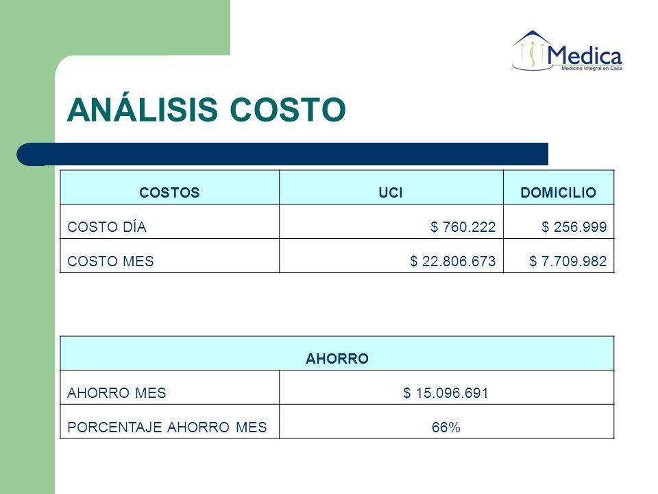 ANÁLISIS COSTO COSTOS UCI DOMICILIO COSTO DÍA $ 760.222 $ 256.999