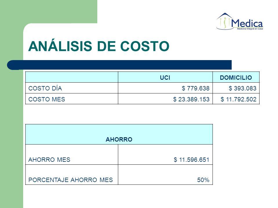 ANÁLISIS DE COSTO UCI DOMICILIO COSTO DÍA $ 779.638 $ 393.083