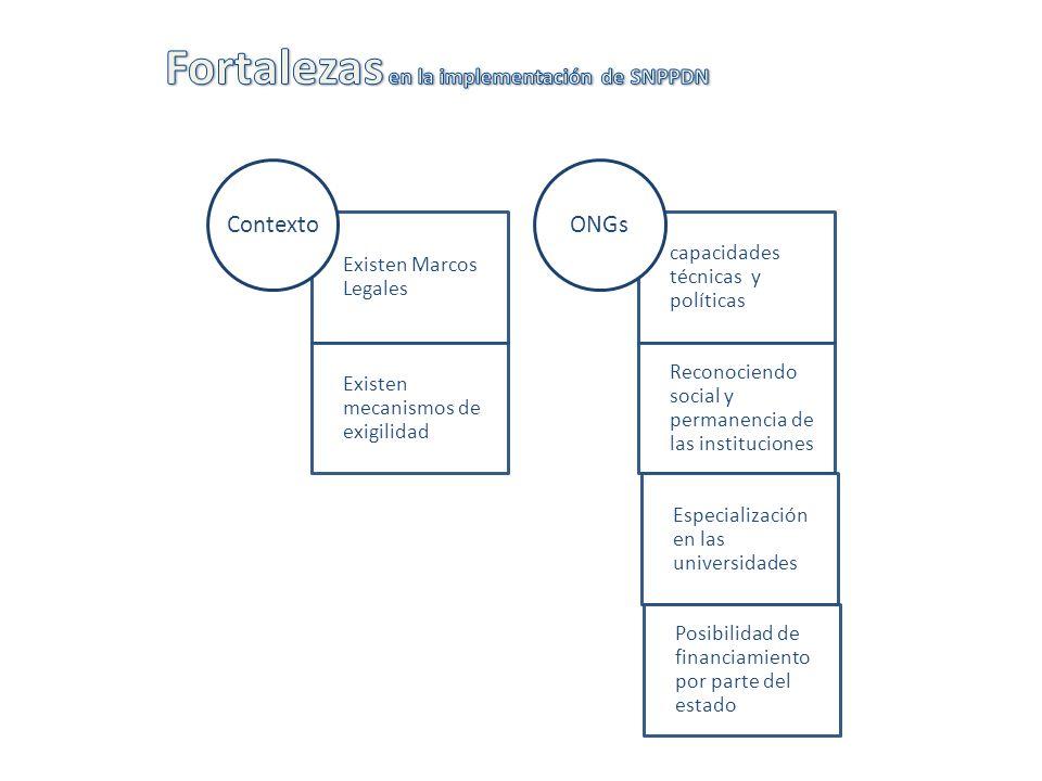 Fortalezas en la implementación de SNPPDN