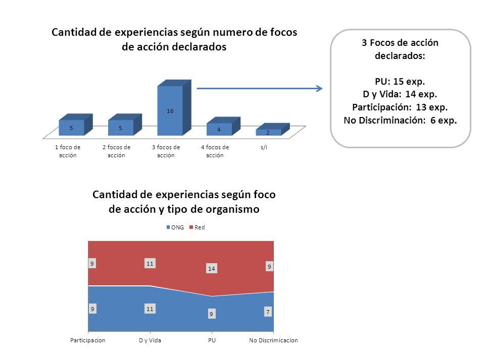 3 Focos de acción declarados: No Discriminación: 6 exp.