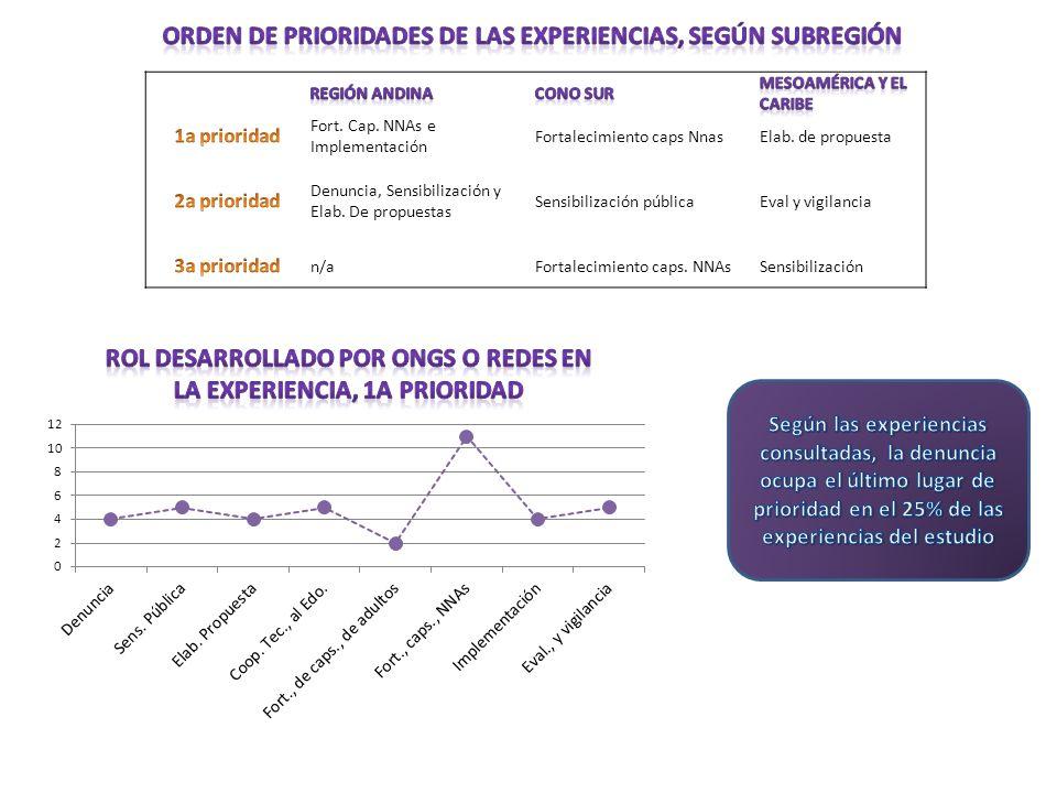 Orden de prioridades de las experiencias, según subregión