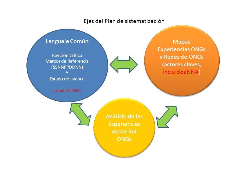 Ejes del Plan de sistematización