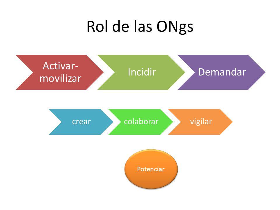 Rol de las ONgs Activar-movilizar Incidir Demandar crear colaborar