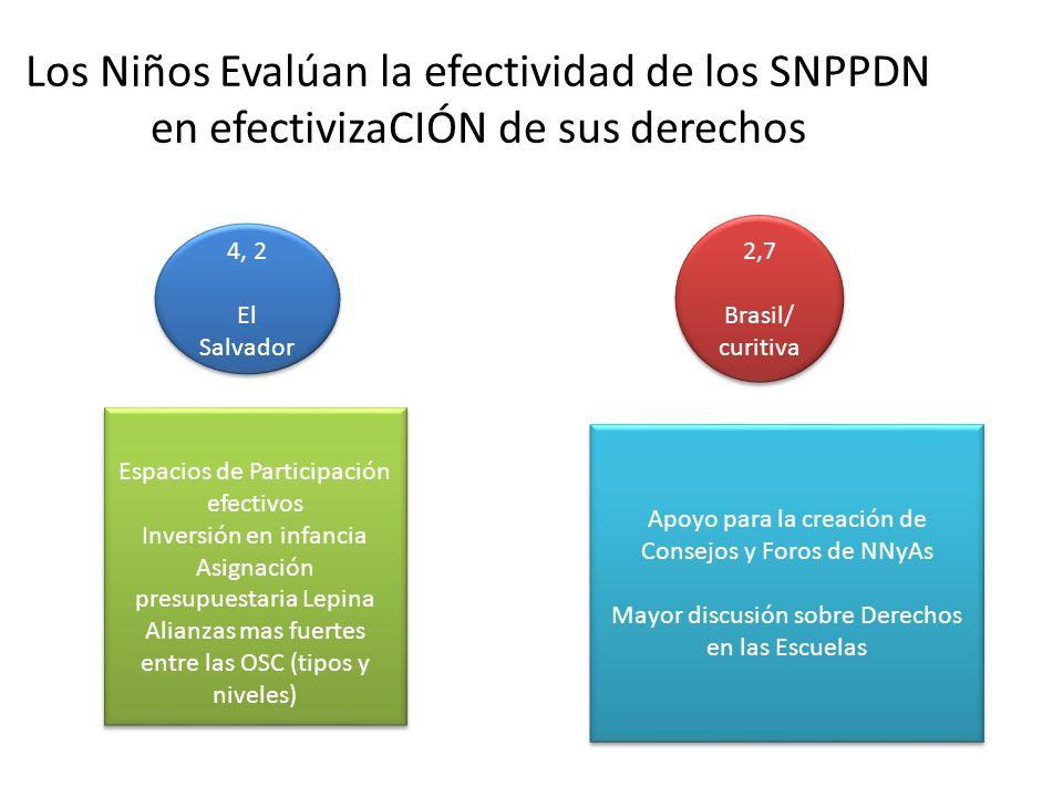Los Niños Evalúan la efectividad de los SNPPDN en efectivizaCIÓN de sus derechos