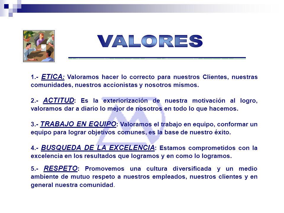 VALORES 1.- ETICA: Valoramos hacer lo correcto para nuestros Clientes, nuestras comunidades, nuestros accionistas y nosotros mismos.