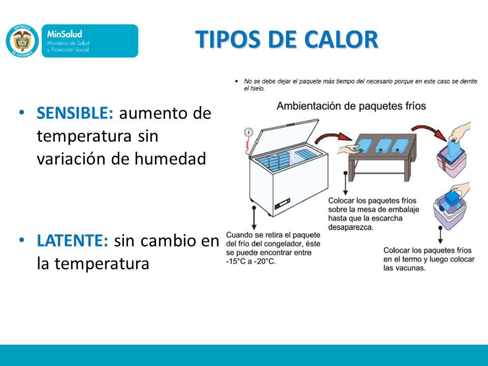 TIPOS DE CALOR SENSIBLE: aumento de temperatura sin variación de humedad.