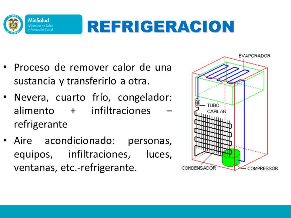 REFRIGERACION Proceso de remover calor de una sustancia y transferirlo a otra.