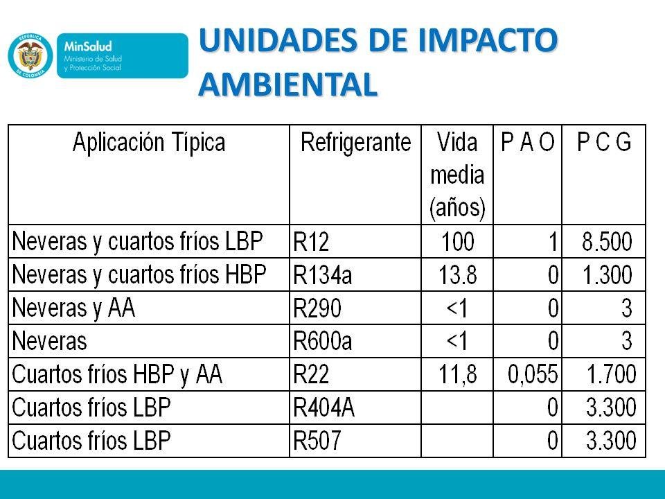 UNIDADES DE IMPACTO AMBIENTAL