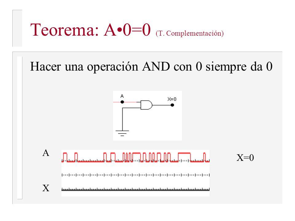 Teorema: A•0=0 (T. Complementación)