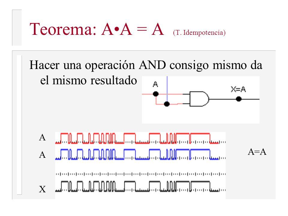 Teorema: A•A = A (T. Idempotencia)