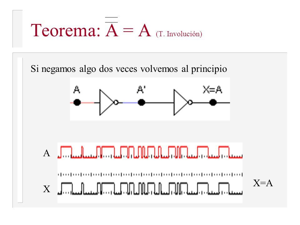 Teorema: A = A (T. Involución)
