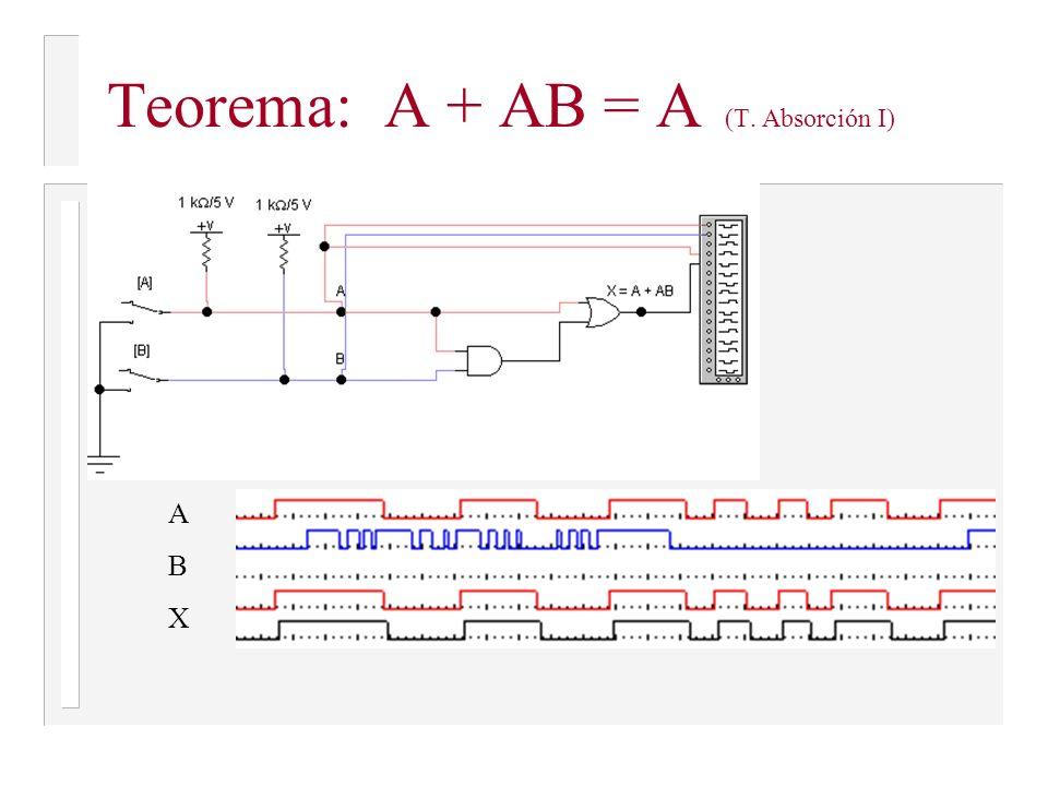 Teorema: A + AB = A (T. Absorción I)