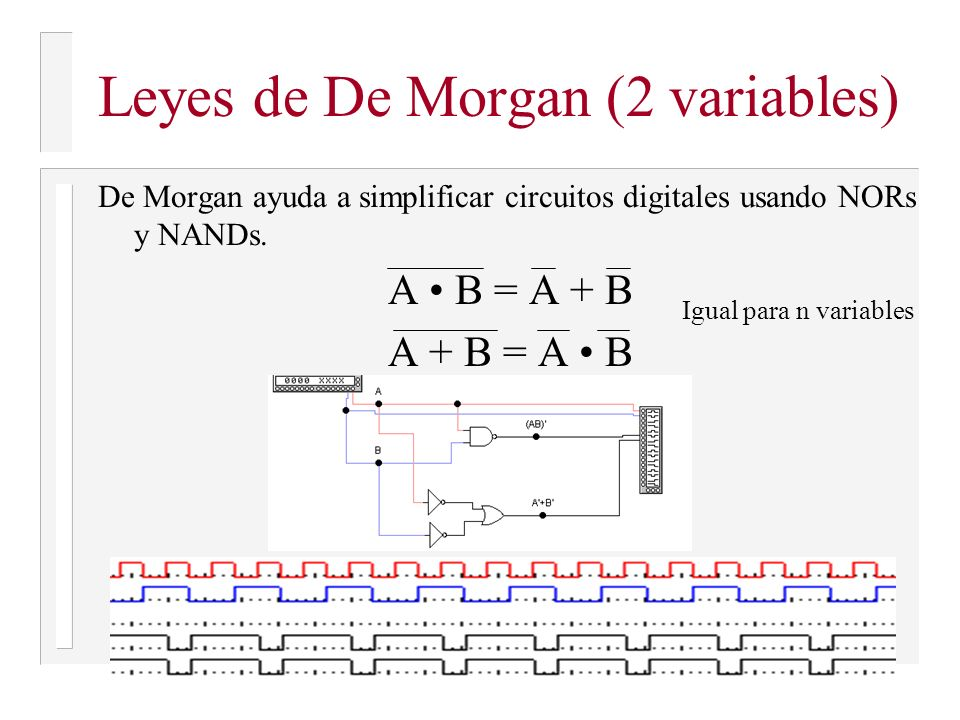 Leyes de De Morgan (2 variables)
