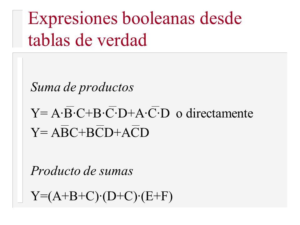 Expresiones booleanas desde tablas de verdad