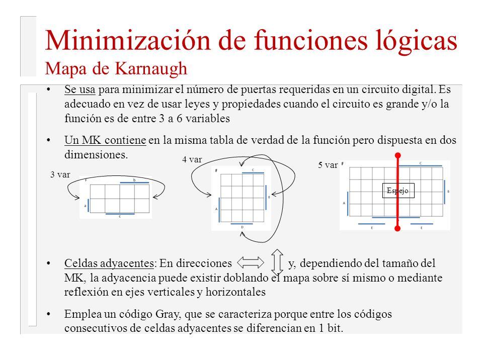 Minimización de funciones lógicas Mapa de Karnaugh