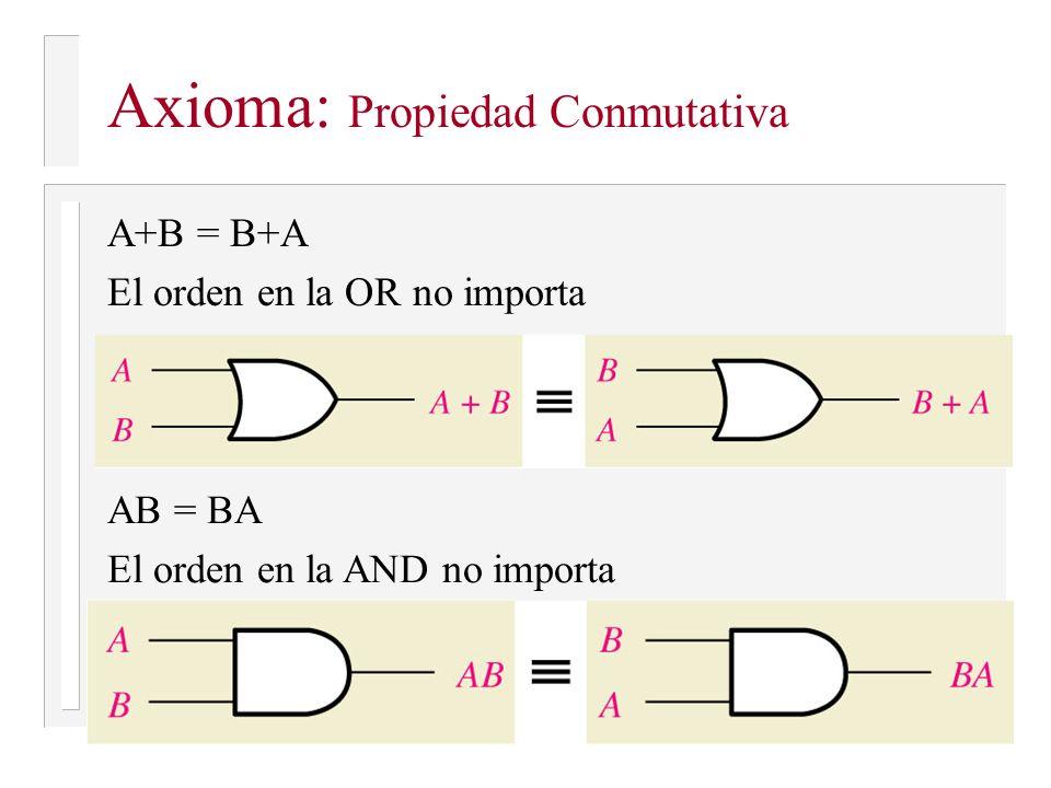 Axioma: Propiedad Conmutativa