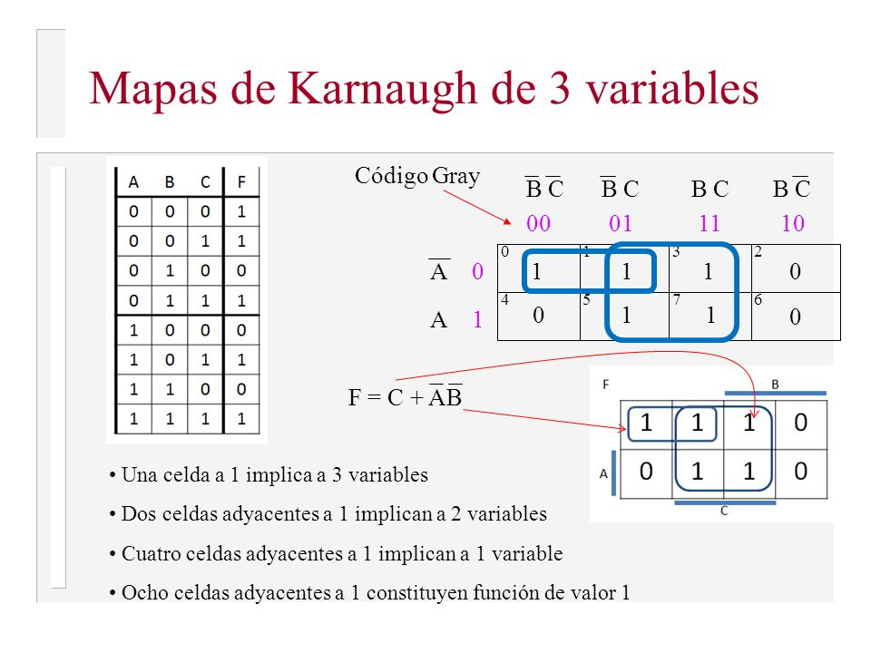 Mapas de Karnaugh de 3 variables