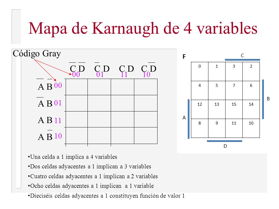 Mapa de Karnaugh de 4 variables