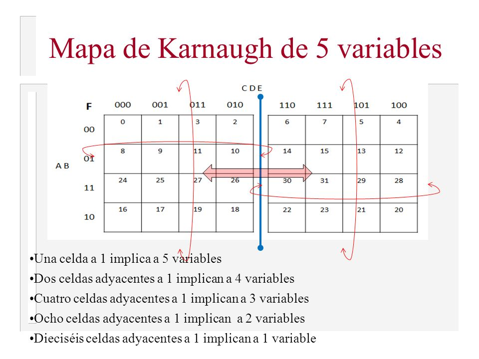 Mapa de Karnaugh de 5 variables