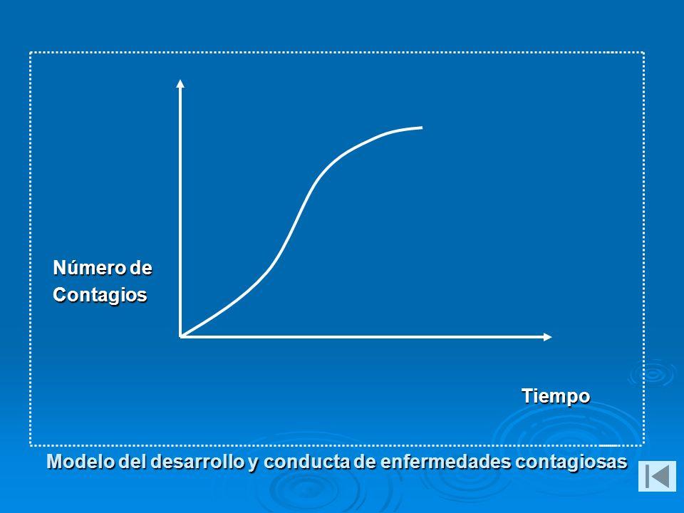 Modelo del desarrollo y conducta de enfermedades contagiosas