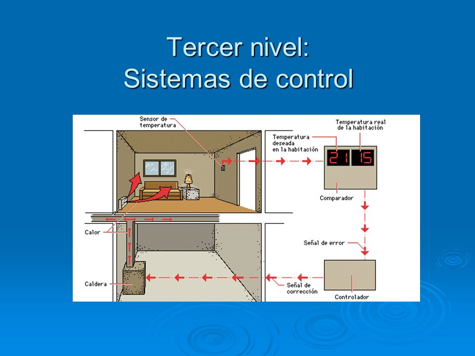 Tercer nivel: Sistemas de control