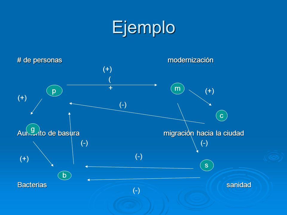 Ejemplo # de personas modernización