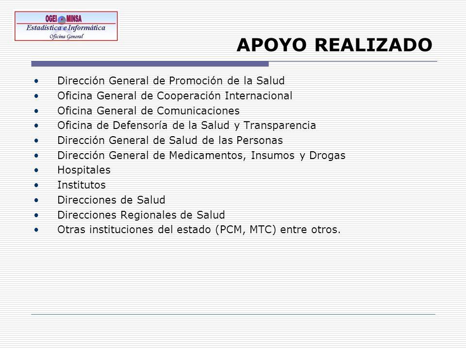 APOYO REALIZADO Dirección General de Promoción de la Salud