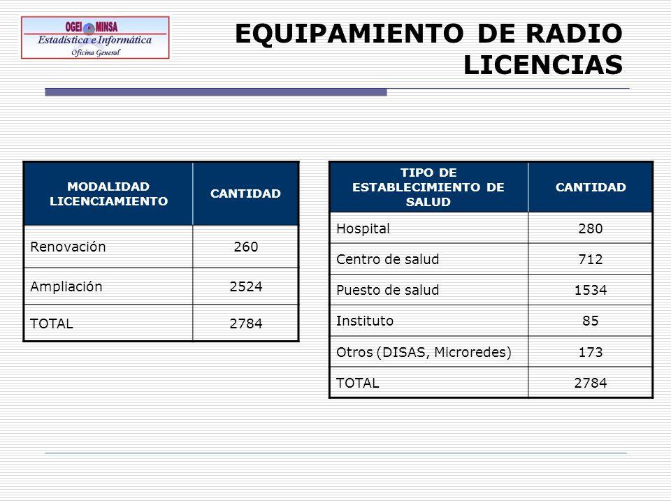 EQUIPAMIENTO DE RADIO LICENCIAS