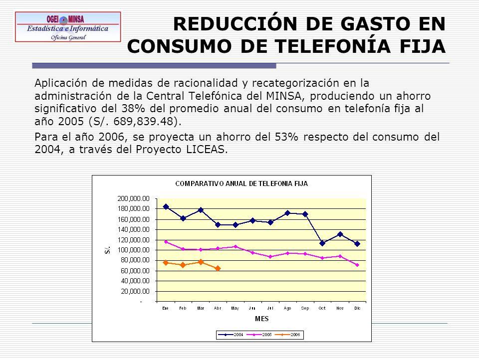 REDUCCIÓN DE GASTO EN CONSUMO DE TELEFONÍA FIJA