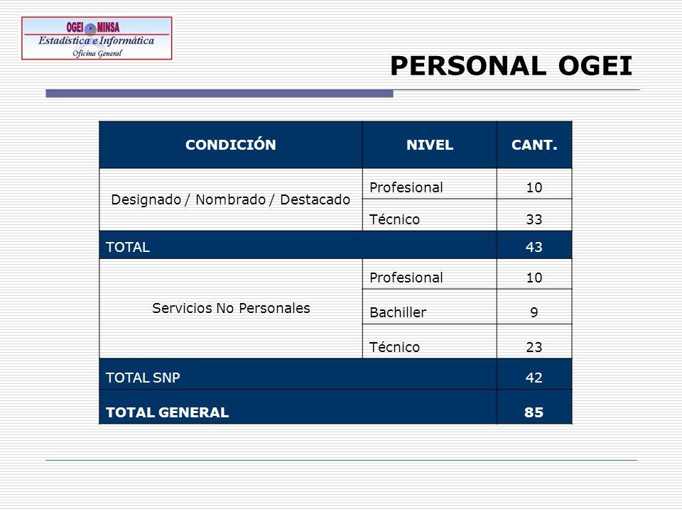 PERSONAL OGEI CONDICIÓN NIVEL CANT. Designado / Nombrado / Destacado