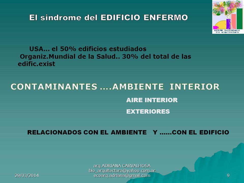El sindrome del EDIFICIO ENFERMO CONTAMINANTES ….AMBIENTE INTERIOR