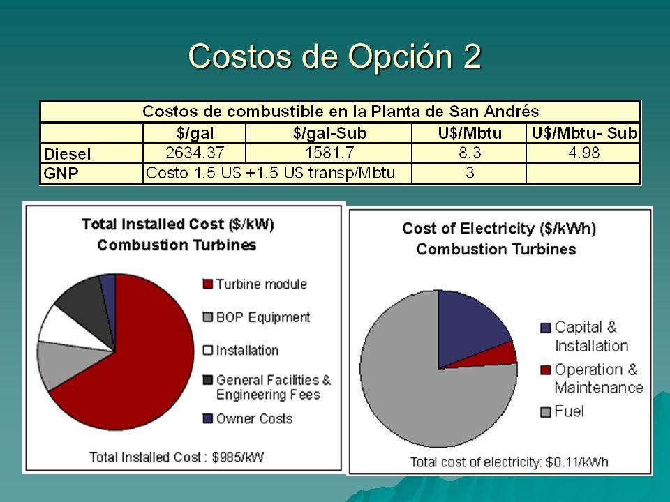 Costos de Opción 2