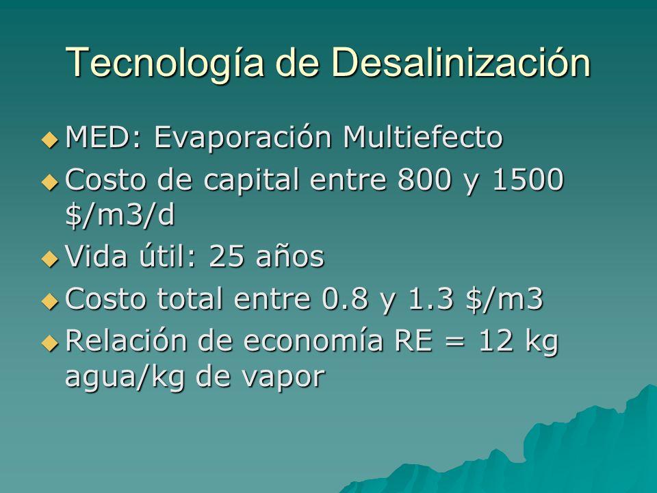 Tecnología de Desalinización