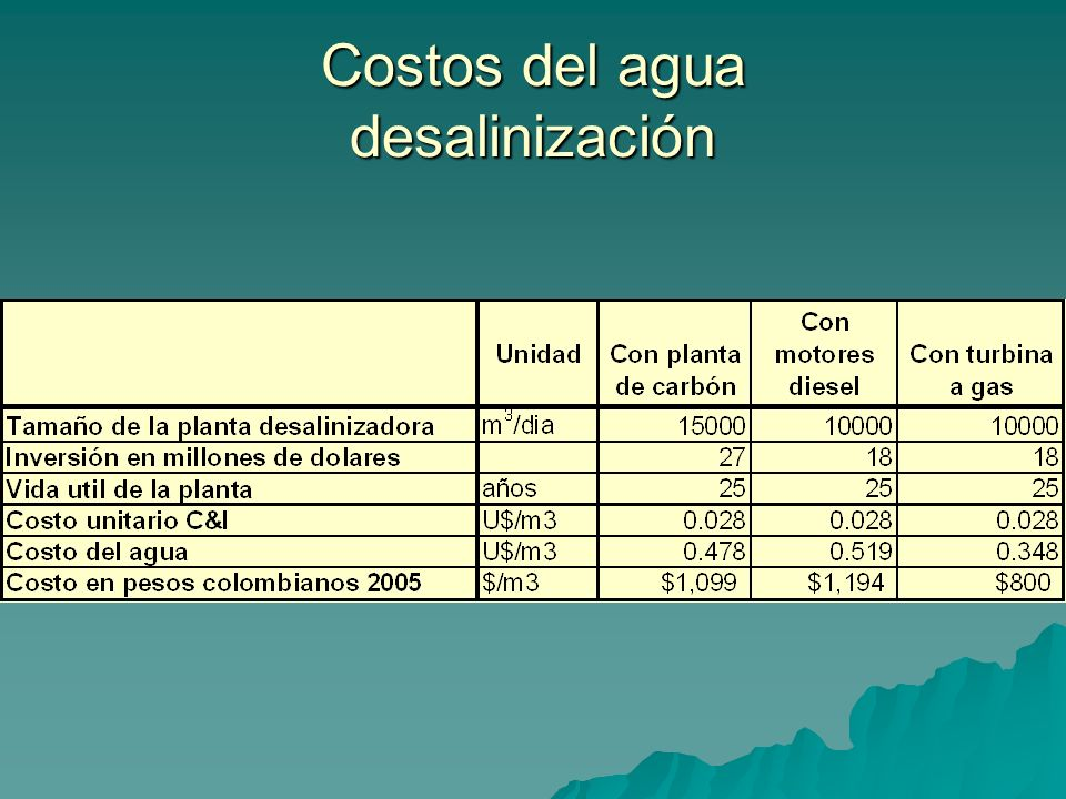 Costos del agua desalinización