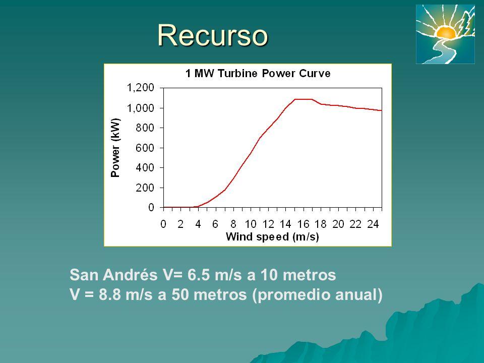 Recurso San Andrés V= 6.5 m/s a 10 metros