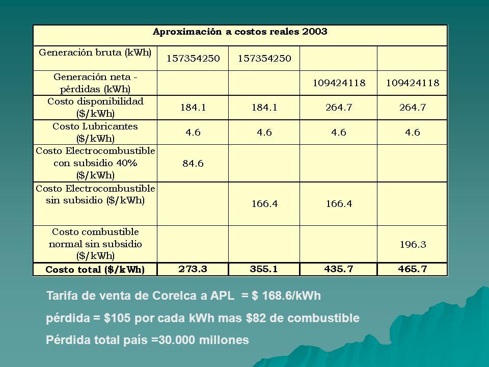 Tarifa de venta de Corelca a APL = $ 168.6/kWh