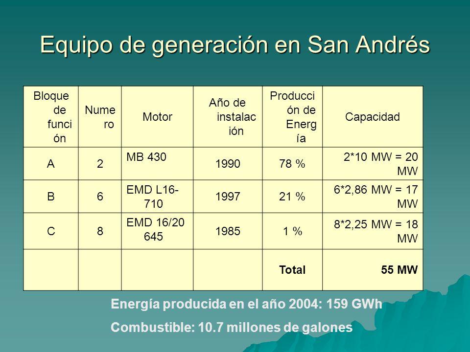 Equipo de generación en San Andrés