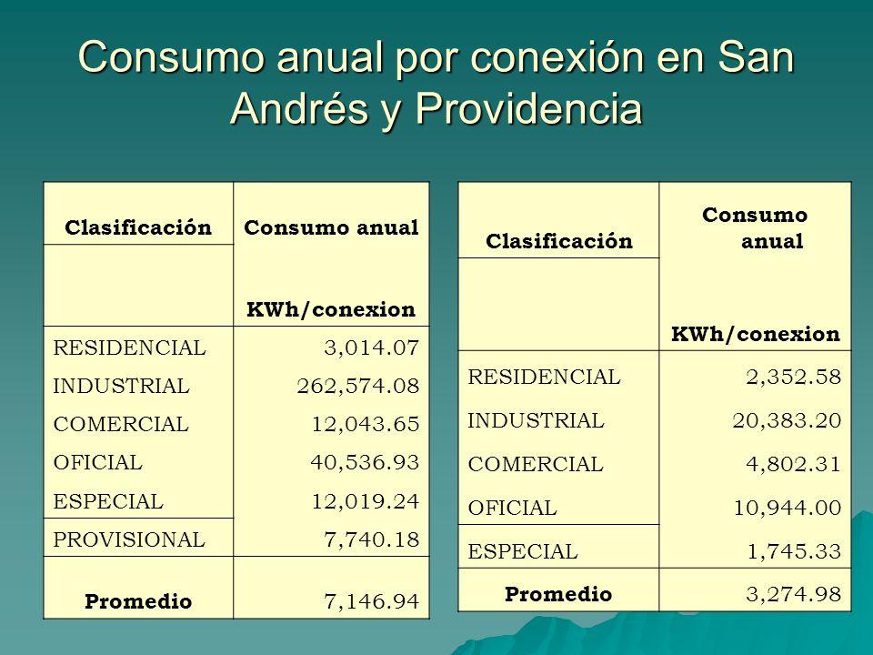 Consumo anual por conexión en San Andrés y Providencia