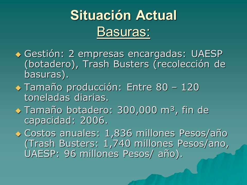 Situación Actual Basuras: