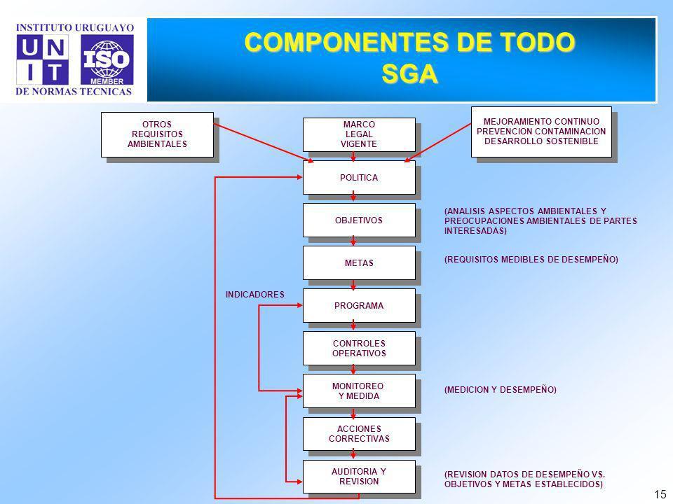COMPONENTES DE TODO SGA