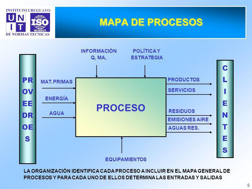 MAPA DE PROCESOS PROCESO