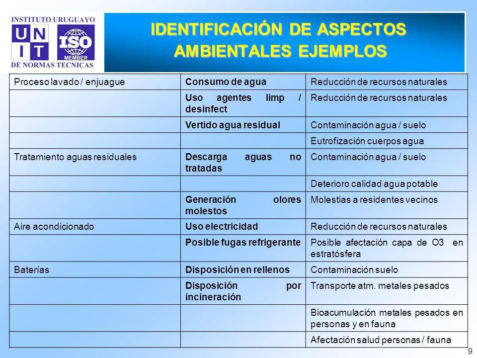 IDENTIFICACIÓN DE ASPECTOS AMBIENTALES EJEMPLOS