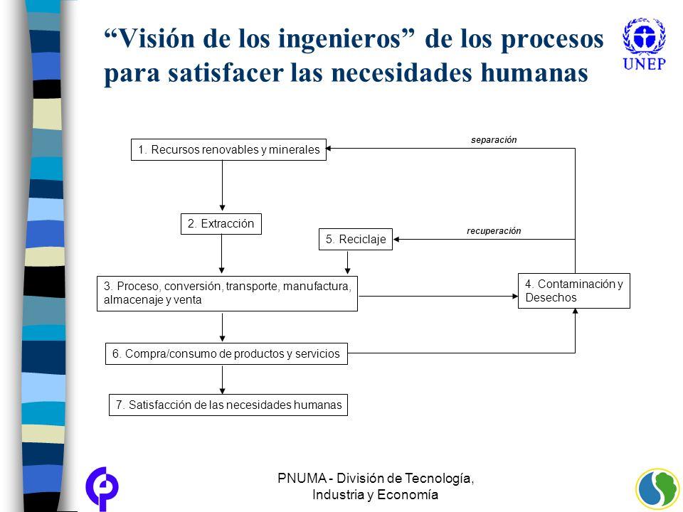 PNUMA - División de Tecnología, Industria y Economía
