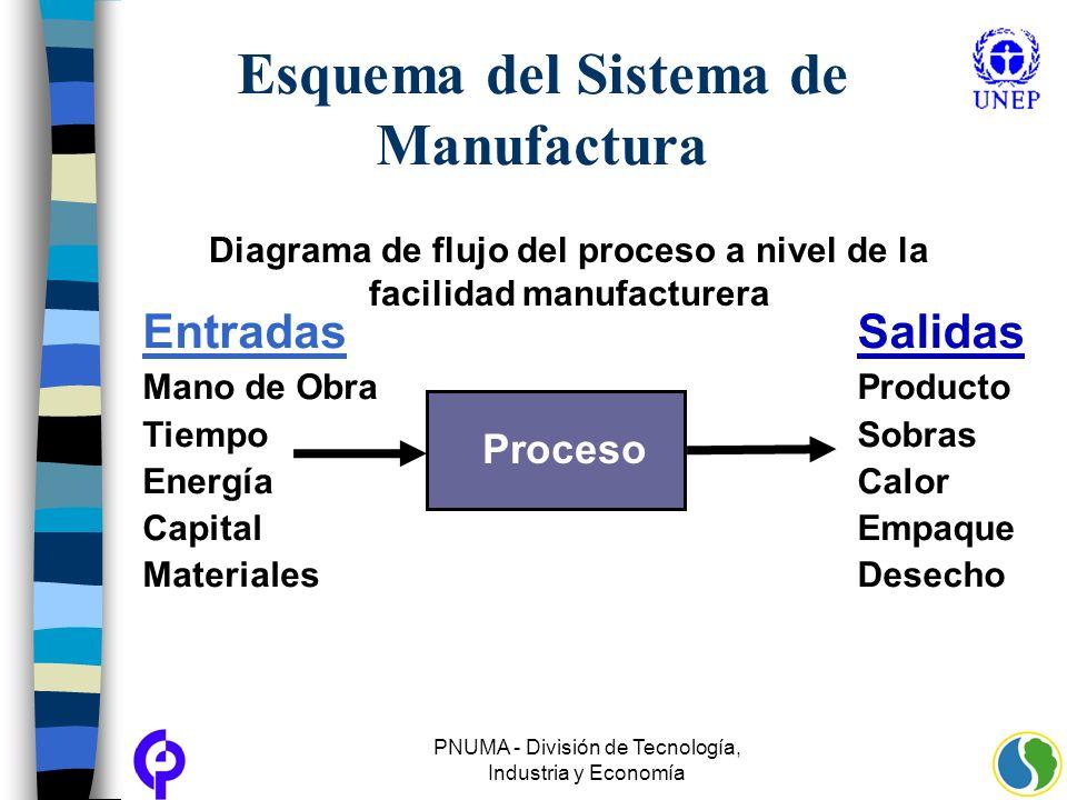Esquema del Sistema de Manufactura