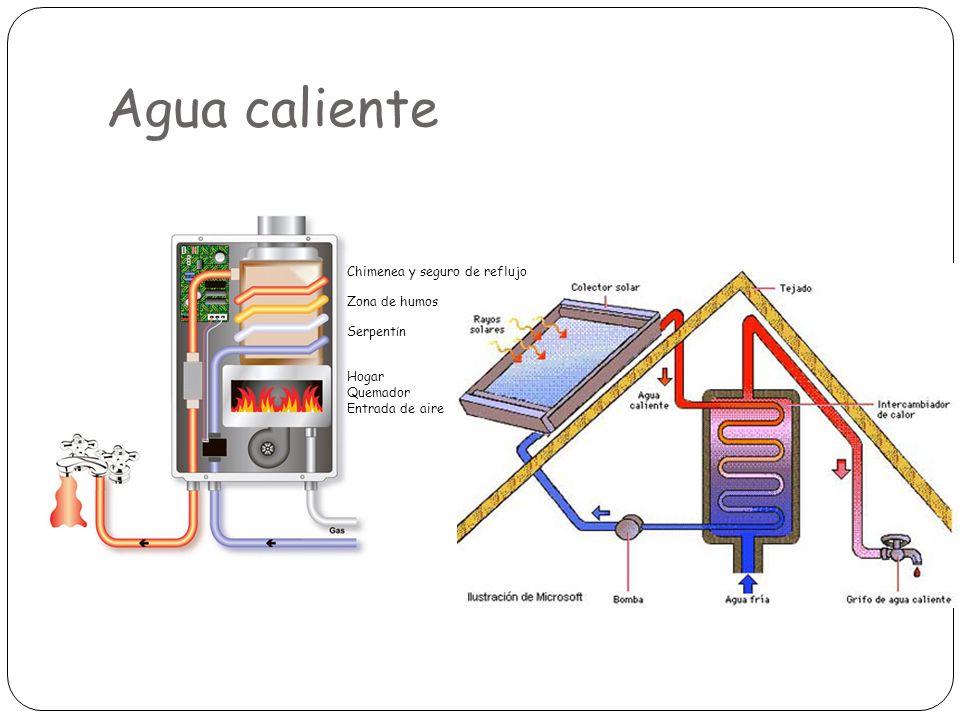 Agua caliente Chimenea y seguro de reflujo Zona de humos Serpentín