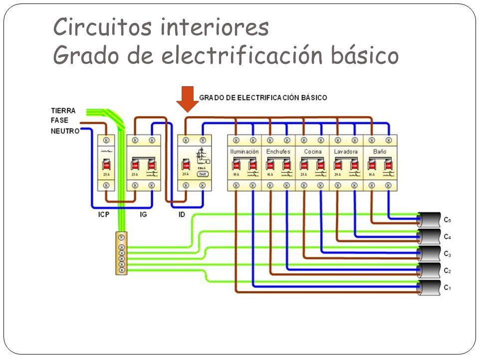 Circuitos interiores Grado de electrificación básico