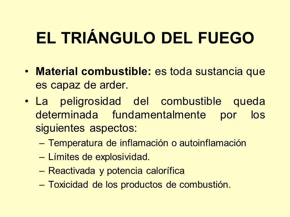 EL TRIÁNGULO DEL FUEGO Material combustible: es toda sustancia que es capaz de arder.