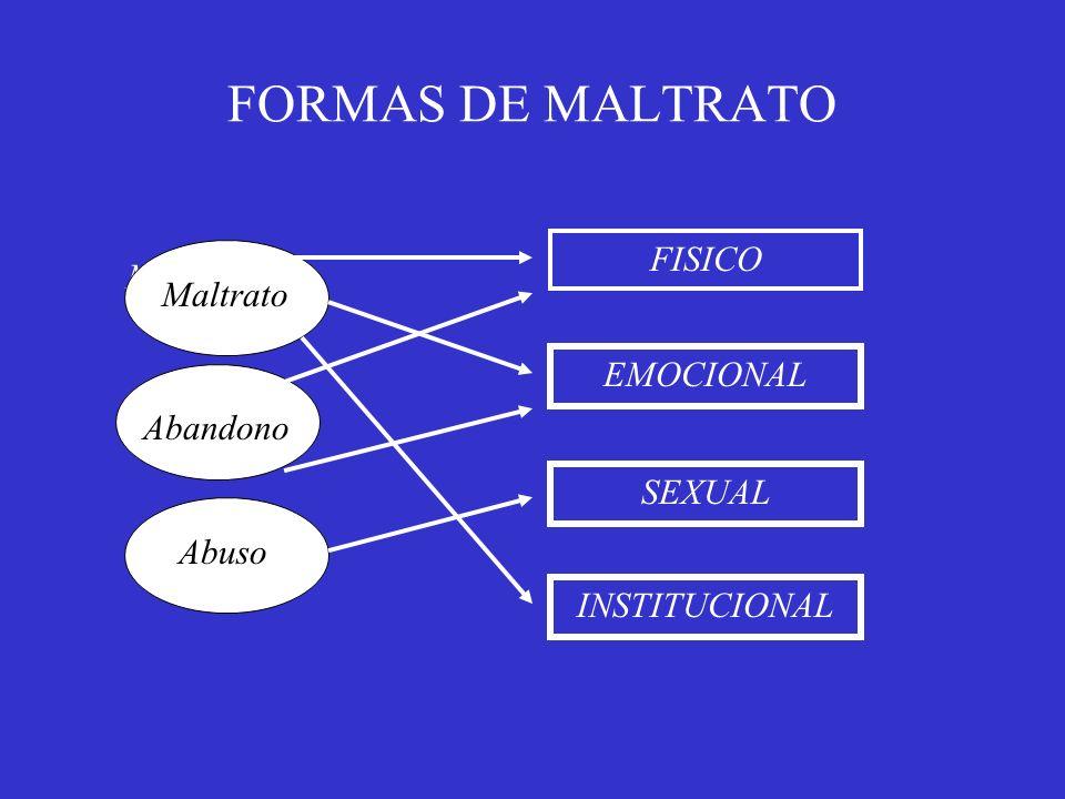 FORMAS DE MALTRATO FISICO Maltrato Maltrato EMOCIONAL Abandono SEXUAL