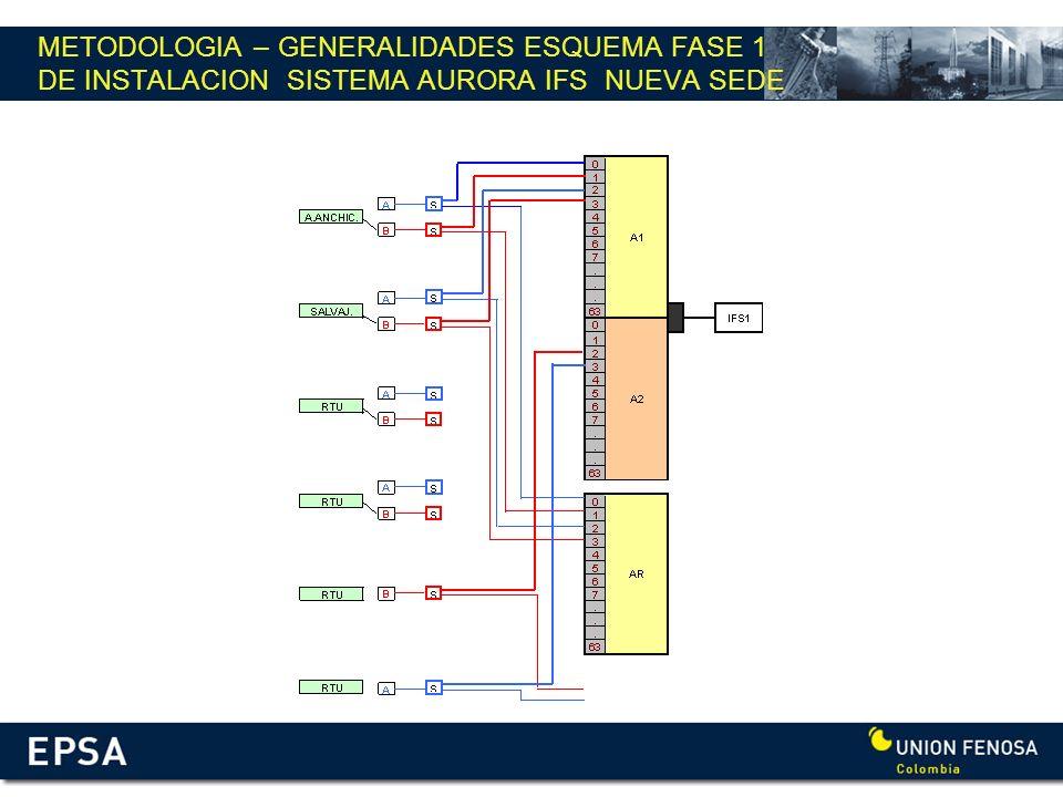 METODOLOGIA – GENERALIDADES ESQUEMA FASE 1 DE INSTALACION SISTEMA AURORA IFS NUEVA SEDE